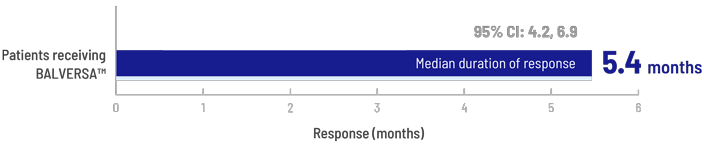 Chart showing the median duration of response to BALVERSA at 5.4 months